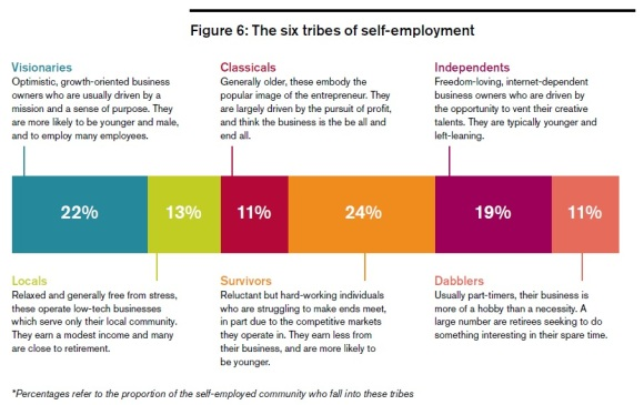6 tribes of self-employment